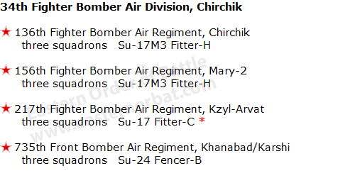 Turkmenistan Military District's Air Force Order of Battle in 1988