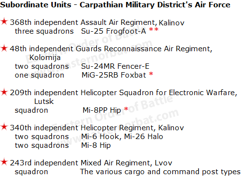 Soviet Subordinate Units - Carpathian Military District's Air Force in 1988