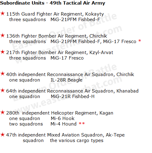 Soviet Air Force 49th Tactical Air Army order of battle in 1973