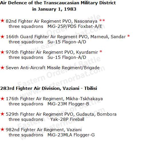 Air Defence of the Transcaucasian Military District order of battle in 1983
