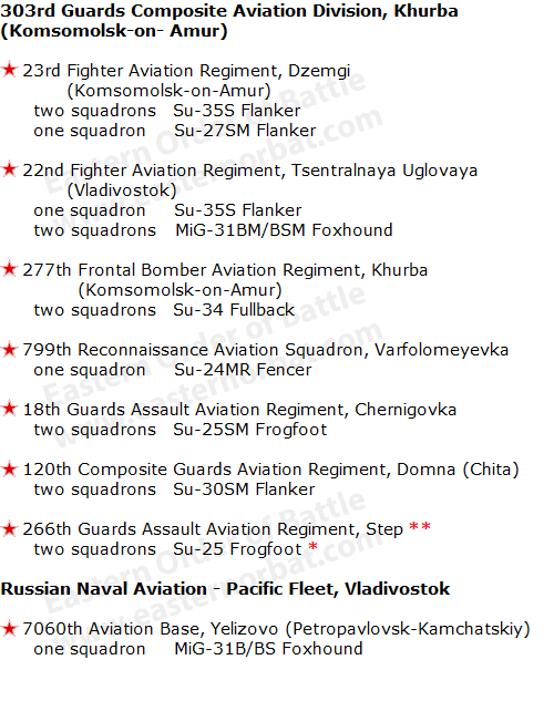 Russian Air Force Eastern Military District order of battle